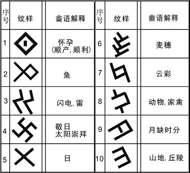 象形类字符纹在畲族服饰图案中比较常见,而带有会意的象形类字符纹早在远古时期的甲骨文中就出现。它是一种表形的文字,但不是世间万物皆有形,所以在象形的同时更多的是用会意来表现事物,也正因为这样,同一个图形在不同族群会有不同的解释。比如一些原始部落用菱形来代表女性,原始畲民 则菱形的图形中间加上一点代表妇女怀孕。直线呈T字形交错进行构成形似麦穗,用两条折线代表闪电,用两条线交叉代表太阳,用两条折线交叉呈简笔鱼形代表鱼等。